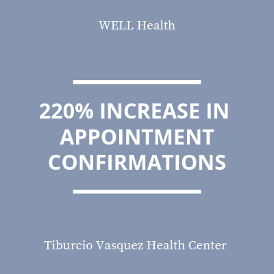 220% increase in appointment confirmations statistic
