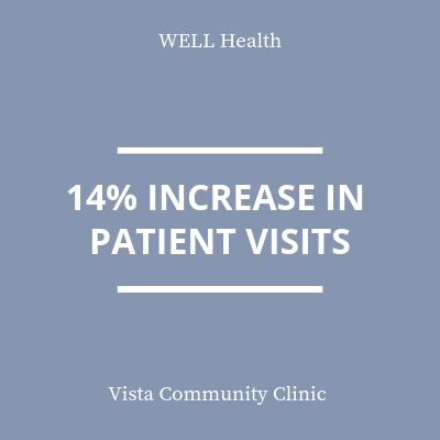 14% increase in patient visits statistic